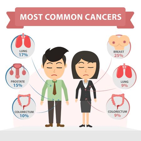 Common cancer infographics. isolated on white background