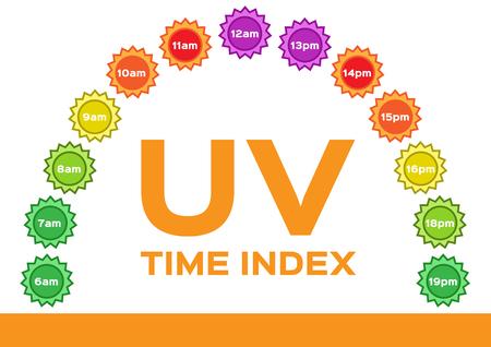 紫外線指数。Uv と時間のインフォ グラフィック。日の出は日没まで