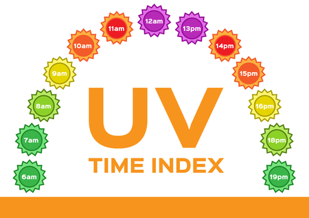 carcinoma: uv index . The infographic of uv and time . sunrise to sunset