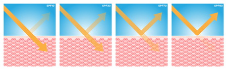 spf , uv protection vector , 4 type of spf