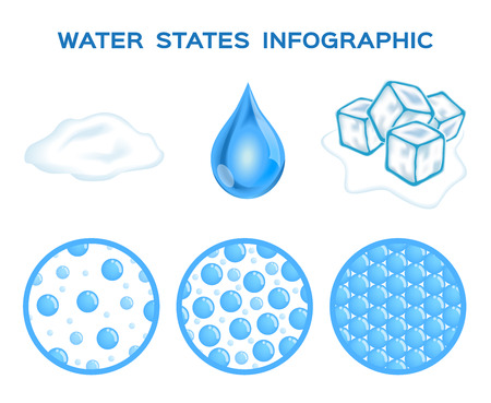 gaseous: states of water . ice , liquid and gas vector Illustration