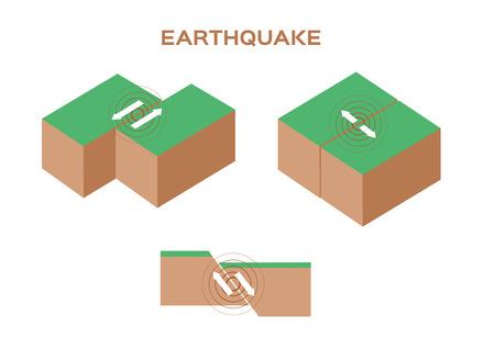 earthquake: earthquake type . 3 earthquake vector set