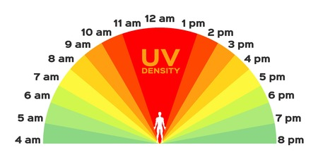burn: uv index . The infographic time . sunrise to sunset
