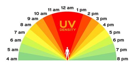 UV-Index . Die Infografik Zeit. Sonnenaufgang bis Sonnenuntergang
