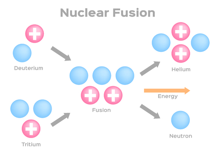fission: fusion process vector . fission Illustration