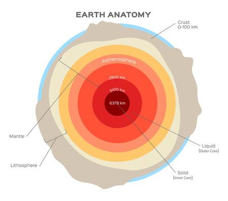 estructura de tierra aislado en blanco. Corteza, manto superior, manto inferior, núcleo externo y el núcleo interno. corte Tierra. Capas de la Tierra. Stock vector Ilustración de vector
