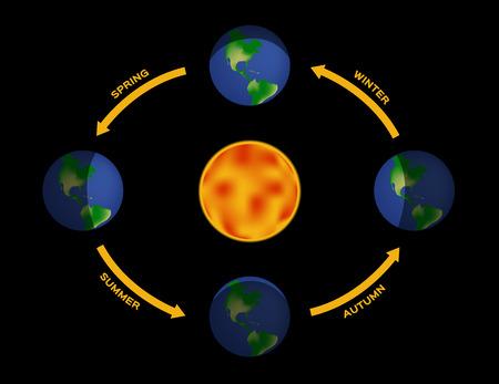 季節。様々 な季節の間に地球の照明。日トップの位置のまわりの地球の動き: 春分の日。下: 秋分。左: 夏至。右: 冬至。
