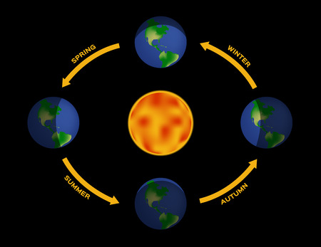 Seasons. Illumination of the earth during various seasons. The Earths movement around the Sun. Top position: vernal equinox. Bottom: autumnal equinox. Left: summer solstice. Right: winter solstice.
