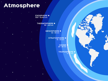 atmosphere: Earth atmosphere layers infographic vector illustration Illustration