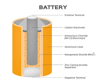Dry Cell Battery Vector Diagram Royalty Free Cliparts Vectors And