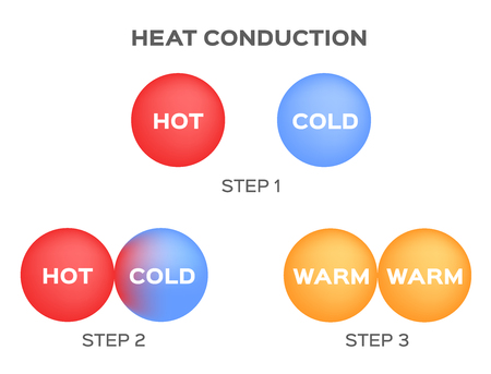 heat induction infographic vector . hot cold warm