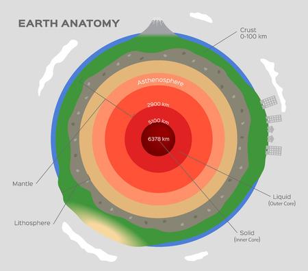 Estructura de la tierra aislada en blanco. Corteza, superior, inferior, manto, exterior, interior, núcleo