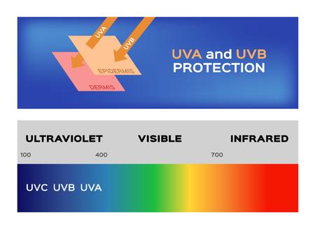 uv and ultraviolet banner Illustration