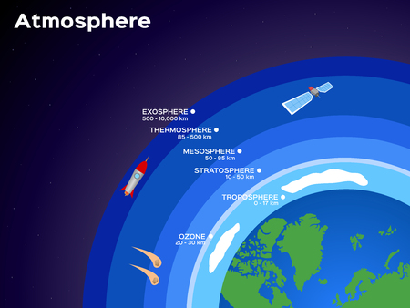 Earth atmosphere layers infographic illustration Illustration