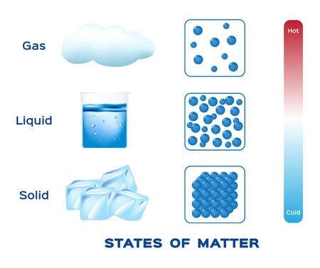 物質固体、液体および気体ベクトルの状態  イラスト・ベクター素材