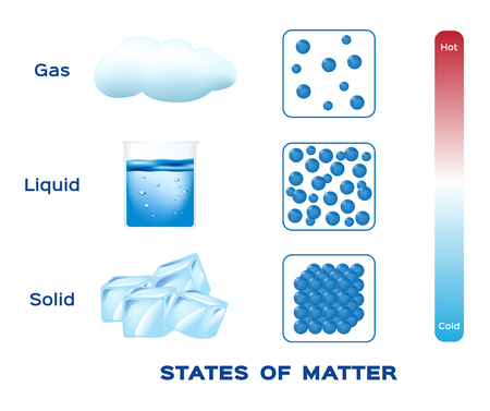 States of matter solid , liquid and gas vector
