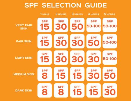 SPF selection guide vector, UV concept illustration.
