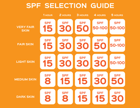 SPF selection guide vector, UV concept illustration.