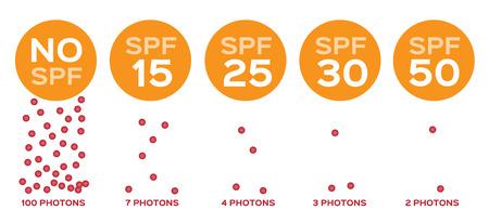 SPF and photons vector, UV concept illustration. Çizim