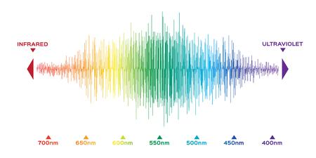 infografica del colore dello spettro visibile. colore della luce solare Vettoriali