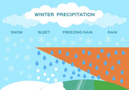 winter precipitation vector . snow sleet freezing rain Stock Illustratie