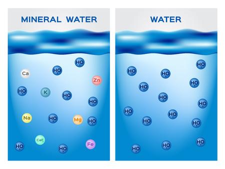 Mineralwasser gegen normales Wasser