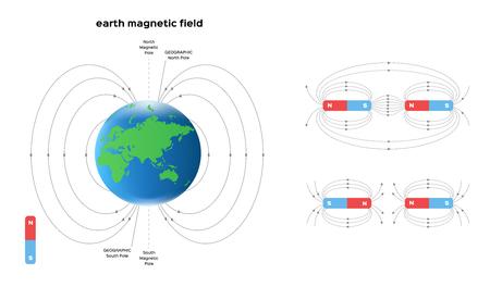vector de campo magnético de la tierra