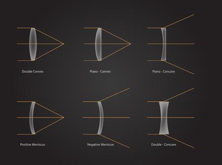 tipo di lente a contatto vettore / icona / doppio piano convesso piano concavo positivo con menisco negativo con direzione della luce Vettoriali