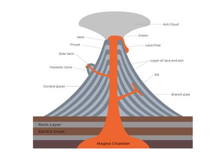 volcano and lava infographic graphic vector Vektoros illusztráció