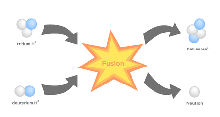 fusion process vector . fission Stock Illustratie