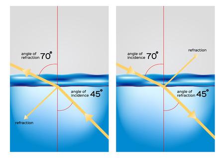Brechung / ein Licht aus der Luft, das durch Wasser geht und seinen Richtungsvektor ändert