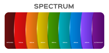 Infografik der Farbe des sichtbaren Spektrums. Sonnenlichtfarbe