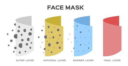 Maske pm 2.5 Schutzvektor mit Manngesicht. Luftverschmutzung