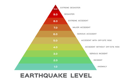 Earthquake magnitude levels scale meter vector / Richter Vectores
