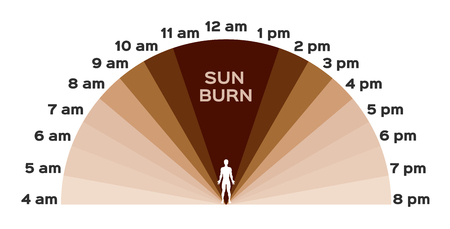 uv, ultraviolet and sunburn to skin / time vector