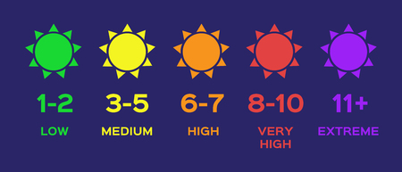 uv index chart  ultraviolet vector