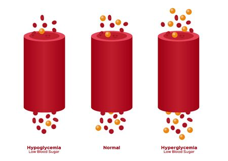 glucose in blood vecto, hyperglycemia