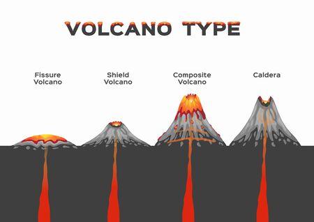 Infografik vom Vulkantyp. Vektor des Vulkanausbruchs, Fissurenschildverbund und Caldera