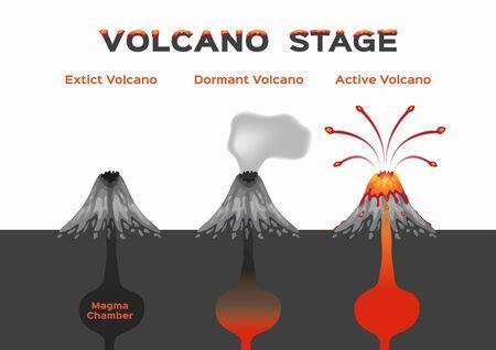 infografía de la etapa del volcán, volcán inactivo y activo extinto, vector