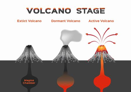 volcano stage infographic, extinct dormant and active volcano, vector Illustration