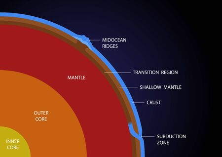 earth layer structure vector - crust mantle outer and inner core Vectores