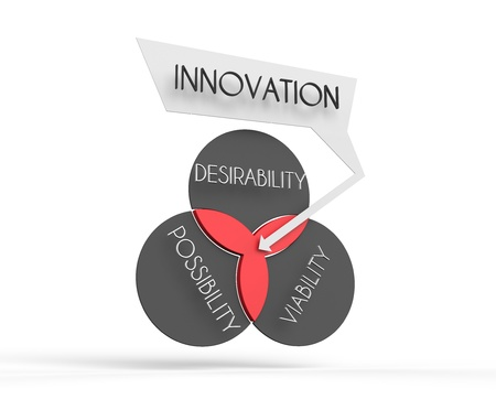 desirability: This is a venn diagram illustration of how innovation is largely defined. Stock Photo