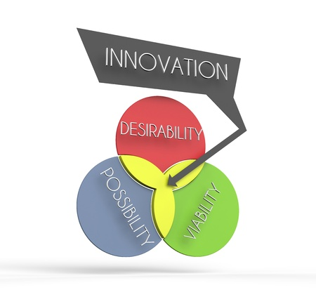 This is a venn diagram illustration of how innovation is largely defined. Stock Photo