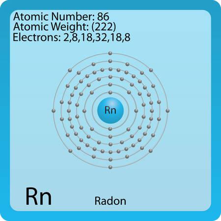 Radon Atom