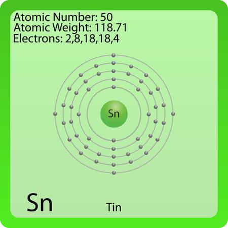 Tin Atom