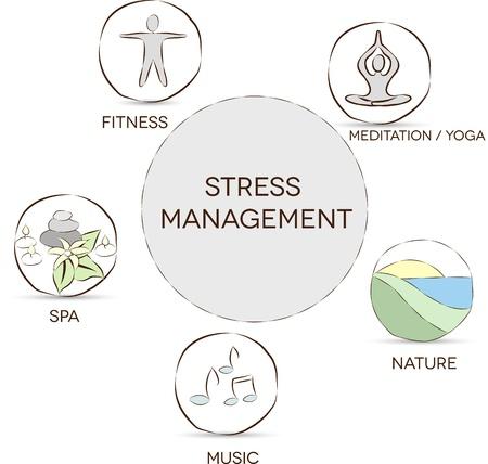 Stress management Meditatie, yoga, natuur, muziek, spa, fitness helpt om stress te voorkomen en te ontspannen Vector Illustratie