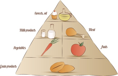 Food pyramid  Simple design  Hand drawn illustration, isolated on white  Vector