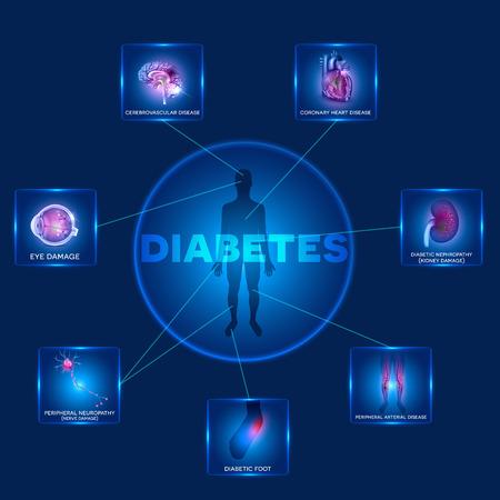 celulas humanas: Diabetes mellitus afectada �rganos. La diabetes afecta a los nervios, ri�ones, ojos, vasos, el cerebro, el coraz�n y la piel. Silueta humana en la forma redonda y de los �rganos afectados