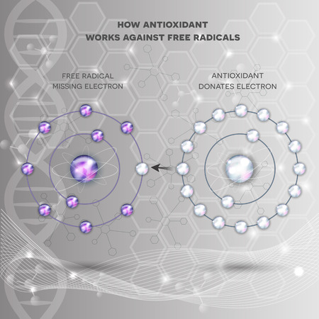 How antioxidant works against free radicals. Antioxidant donates missing electron to Free radical, now all electrons are paired. Abstract science background. Illustration