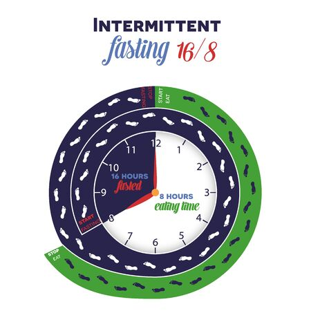 Intermittent fasting diet clock 16/8 for weight loss and health, detailed design showing when to start and when stop fasting and eating, step by step